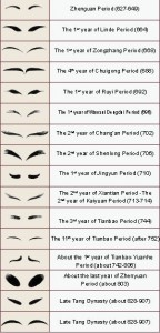 The evolution chart of eyebrow painting styles for Tang women.(Drawn by Gao Chunming)